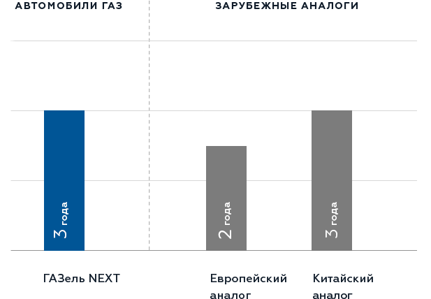Гарантийные обязательства на уровне мировых производителей