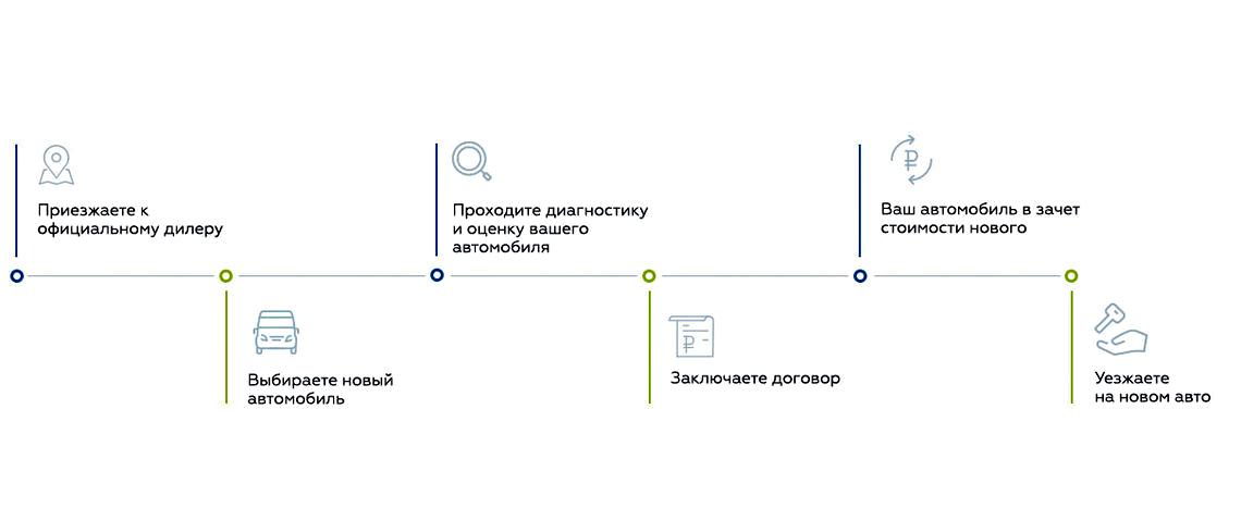 Основные этапы обмена автомобилями по программе Trade-in